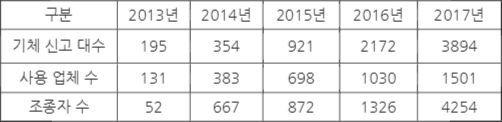 ▲국내 드론 운영 현황(누적 통계치, 자료: 국토교통부)