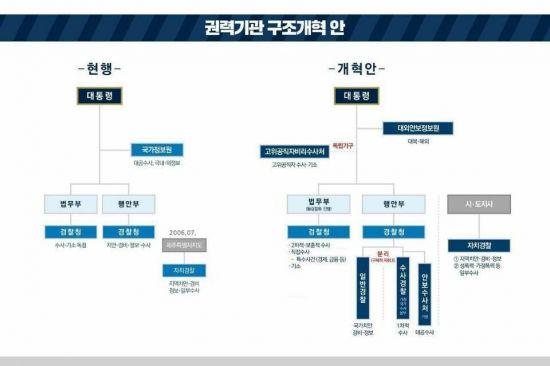 국정원 대공수사권 경찰로 이관, 안보수사처 신설(종합)