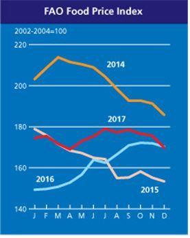 세계식량가격지수, 석달 연속 하락