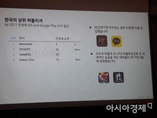 """앱애니 """"韓 모바일 앱 매출 85%가 게임…리니지 게임이 견인"""""""