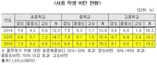 학생 비만 해마다 증가…서울교육청 예방 나선다