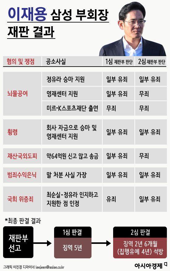 [인포그래픽]이재용 삼성 부회장 재판 결과