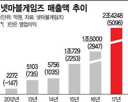 진격의 넷마블, 5년새 매출 '10배'…사상 첫 2兆 돌파