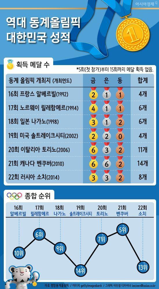[인포그래픽]역대 동계올림픽 대한민국 성적