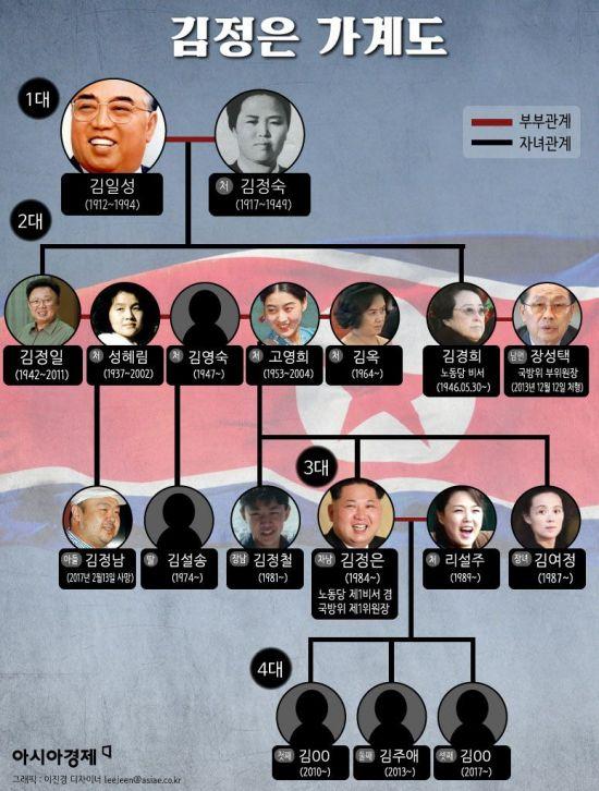 [인포그래픽]김정은 가계도