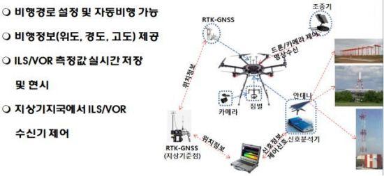 항행시스템 점검 드론시스템 개념.