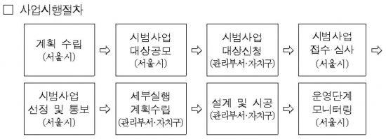 """서울시, 공공건축물 '그린리모델링'…""""에너지 효율 높인다"""""""