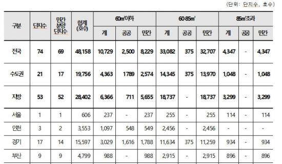 """입주율 석달째 70%대…""""대규모 입주지역 모니터링 강화해야""""(종합)"""