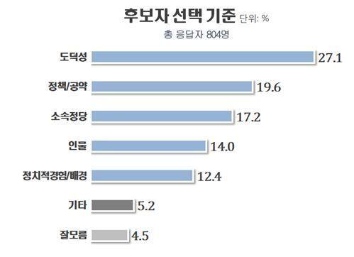 광주 남구청장 후보 적합도 여론조사 '성현출 19.9%로 1위'