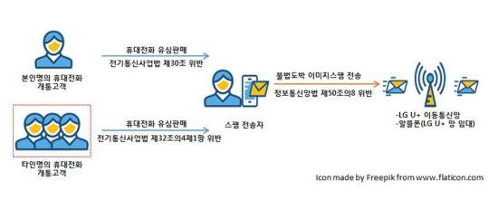 불법도박 권유 스팸문자, LGU+ 망 타고 대거 발송