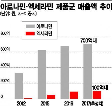일동제약 '비타민 형제' 연매출 1000억 도전