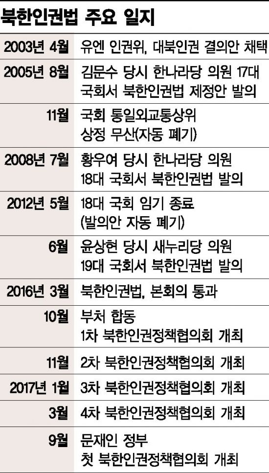 """北인권재단 사무실 철수…통일부 """"매월 6300여 만원 손실"""""""