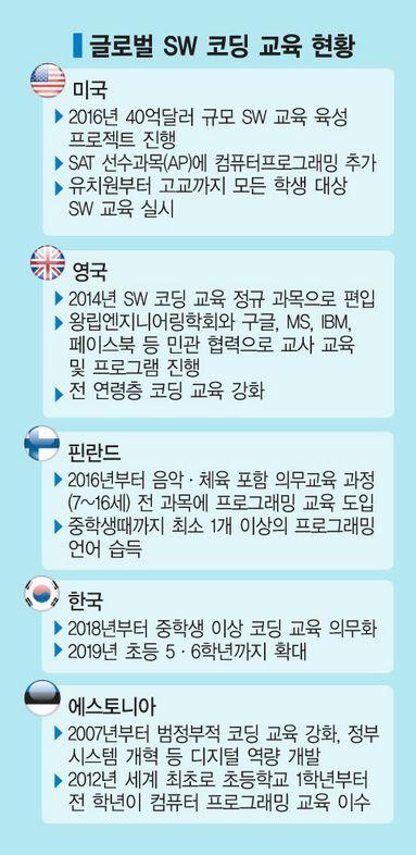 ['생각언어' 코딩혁명 上] 英, 5세부터 교육…韓은 아직 걸음마