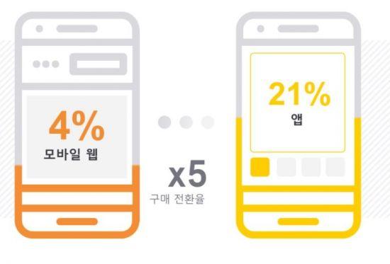 구매전환율. 모바일 앱을 이용하는 사람이 모바일 웹을 이용하는 사람보다 실제 구매에 나설 가능성이 높다.