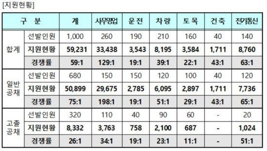 코레일, 신규채용에 5.9만명 응시…'역대 최고치'