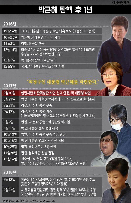 [인포그래픽]박근혜 탄핵 후 1년
