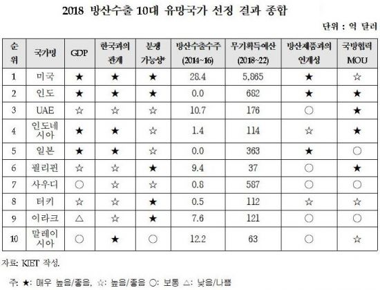 """산업硏 """"美 T-50 구매로 향후 5년도 최대 방산 수출국 부상"""""""