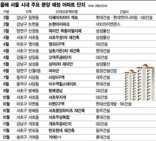 [로또 아파트 그후…③]올해 서울 청약은 '로또', 서민에겐 '그림의 떡'