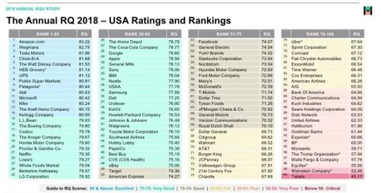 삼성 '브랜드평판' 35위로 소폭 회복…LG는 25위