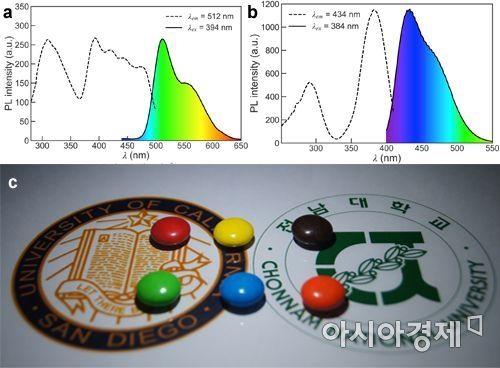 그림 a, b: 새로운 형광체의 photoluminescence 스펙트럼         그림 c : 합성한 형광체를 사용하여 제작한 prototype 백색 LED의 구동 사진 (사진=전남대 제공)