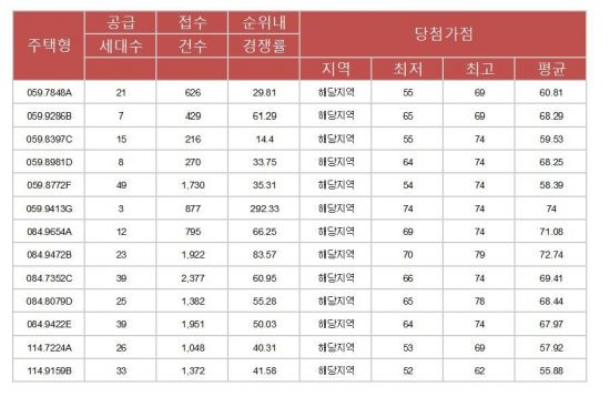 강북에도 몰린 高가점 청약자들…'마프자' 최고 79점