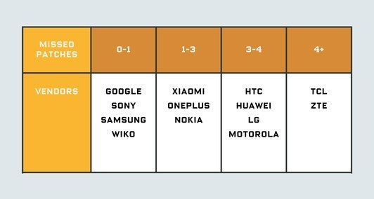 스마트폰 제조사별 2년간 패치를 누락한 횟수. 삼성전자, 구글, 소니 등은 누락횟수가 0~1회로 적었다. 화웨이, HTC, 모토로라 등은 3~4회로 비교적 높았다. TCL과 ZTE는 4회 이상을 기록했다.