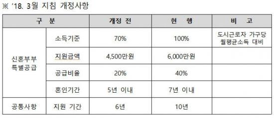 서울시, 전월세보증금 30%지원 '장기안심주택' 500가구 추가 공급