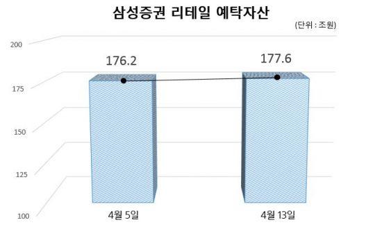 """삼성증권 """"우리사주 배당사고 매매손실액 100억원 미만"""""""