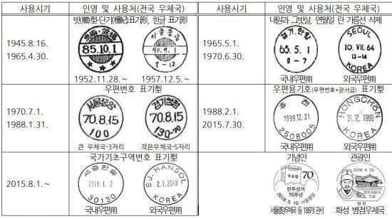 광복 이후 써오던 날짜도장 <자료=한국근대우정연구소>