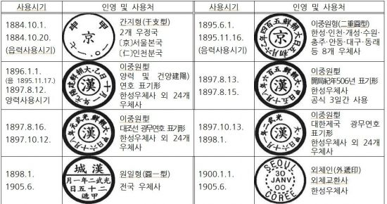 조선말기부터 대한제국시기까지의 우편날짜도장 <자료=한국근대우정연구소>