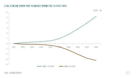 "GDP 끌어내리는 저출산…국회예정처 ""2060년 GDP 3.3% 감소"""