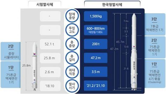 '누리호' 시험발사체 비행모델 공개