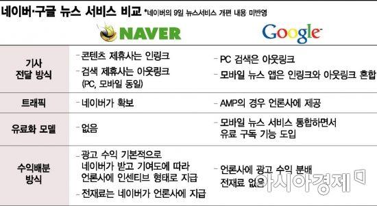 [구글I/O]구글 뉴스의 진화…AI 맞춤뉴스로 승부