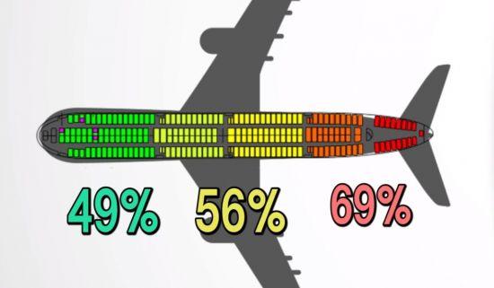 비행기 좌석별 생존 확률.[사진=유튜브 화면캡처]