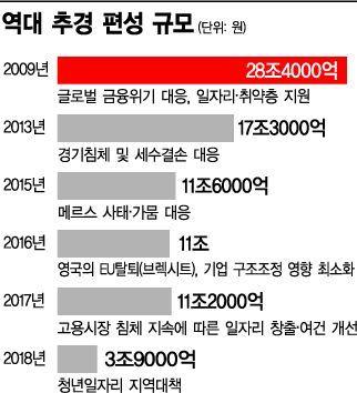 국회, 추경 '3일 전쟁' 돌입…유지 vs 삭감 줄다리기