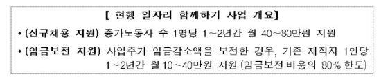 노동시간 선제단축 기업, 인건비 월 100만원 지원 받는다