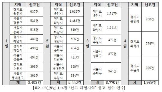 호가담합 사라지나…4월 부동산 허위매물 신고, 전월比 26%↓