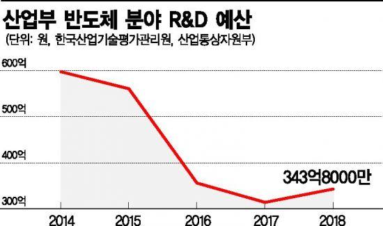 中 17조 VS 韓 300억…대기업이 한다고 주력산업 외면