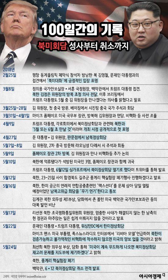 [인포그래픽-100일간의 기록]북미회담 성사부터 취소까지
