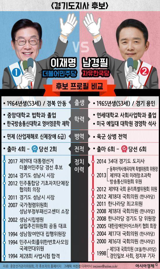 [6·13 지방선거 특집] 유력 후보 비교-'경기도지사'