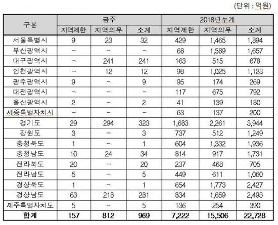 지역별 지역제한·지역의무공동도급 현황자료. 조달청 제공