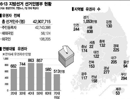"""지방선거 종반전 판세는…민주 """"14석"""" vs 한국 """"6+α"""""""
