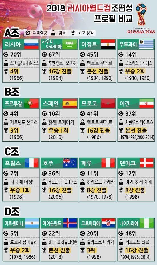 [인포그래픽]2018 러시아월드컵조편성 프로필 비교