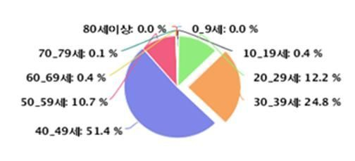 2017년 자궁내막증 연령별 발생률