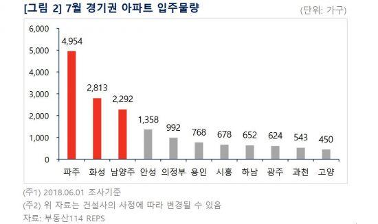 """""""경기도 입주물량 多""""…7월 주요 입주단지는"""