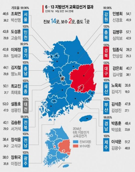 전국 17개 시·도 중 진보교육감 14곳…文 교육개혁 탄력