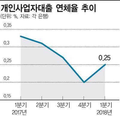 [대한민국 부채보고서③]불붙은 연체 시한폭탄…자영업자 '발등의 불'