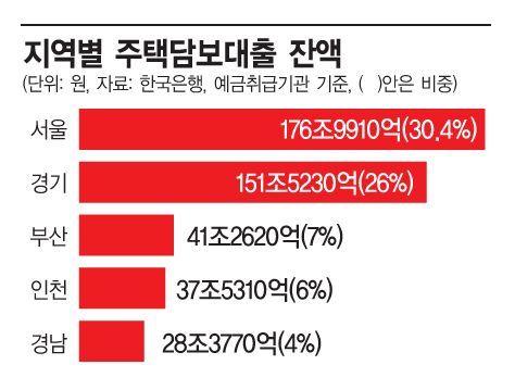 [대한민국 부채보고서④]주담대 차주 전형은 '서울 사는 40대 자영업자'