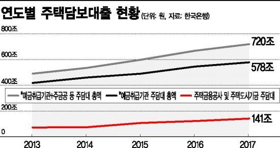 [대한민국 부채보고서④]'집'이라 쓰고 '빚'이라고 읽는 한국