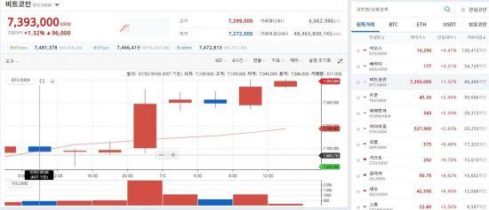 [비트코인 지금]방통위 거래사이트 추가조사에도…비트코인 730만원대 상승